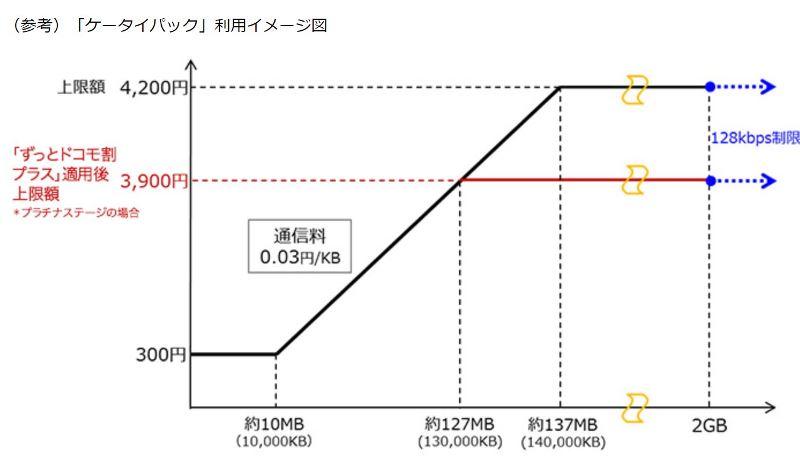 ケータイパックの料金変動図