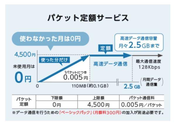 ワイモバイルのガラホ(4Gガラケー)パケット定額サービス