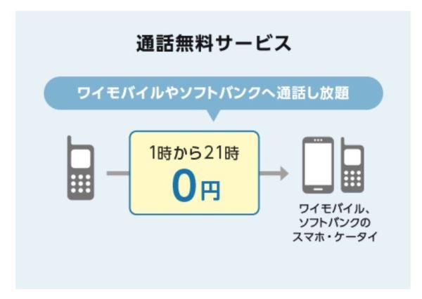ワイモバイルのガラホ(4Gガラケー)無料通話サービス
