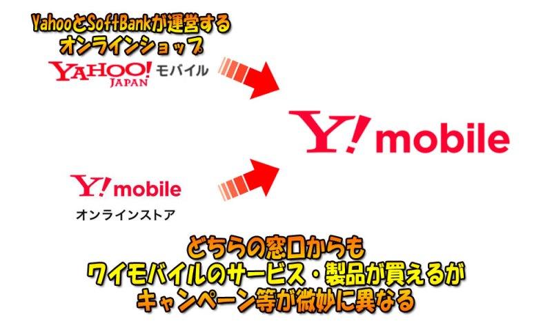 yahooモバイルとワイモバイル