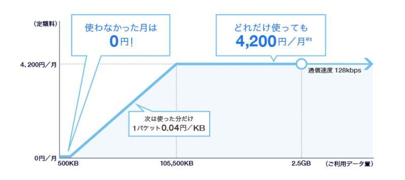 ソフトバンクのデータ定額S(4Gケータイ)の料金推移図