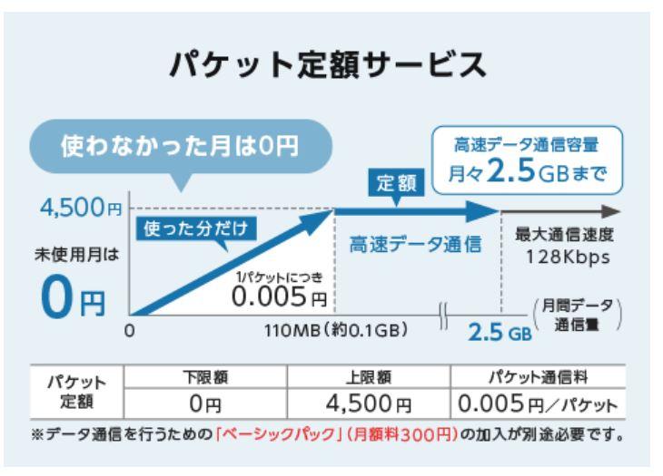 ワイモバイルの「ケータイベーシックプランSS」のパケット定額