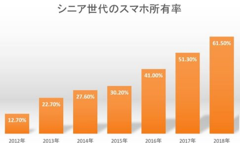 2012年~2018年のシニアのスマホの所有率の推移