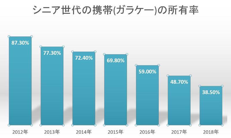 2012年~2018年のシニアの携帯(ガラケー)の所有率の推移