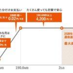 auのケータイ向けパケットプラン『ダブル定額』の料金システム解説図