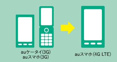 「初スマホ割(3G)」の適用条件はau3Gケータイスマホからau4Gスマホへの機種変更