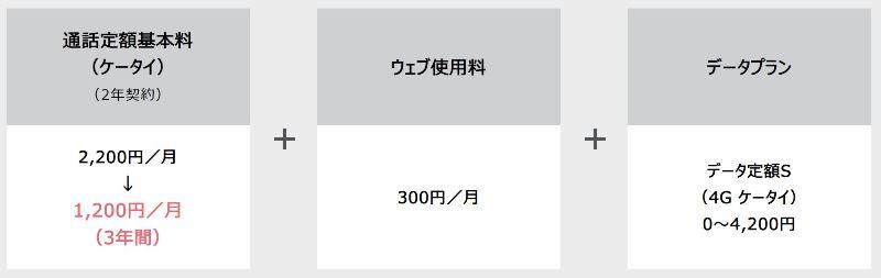 ソフトバンクの「ガラケー通話し放題割」の特典で3年間通話定額基本料が1,080円割引に