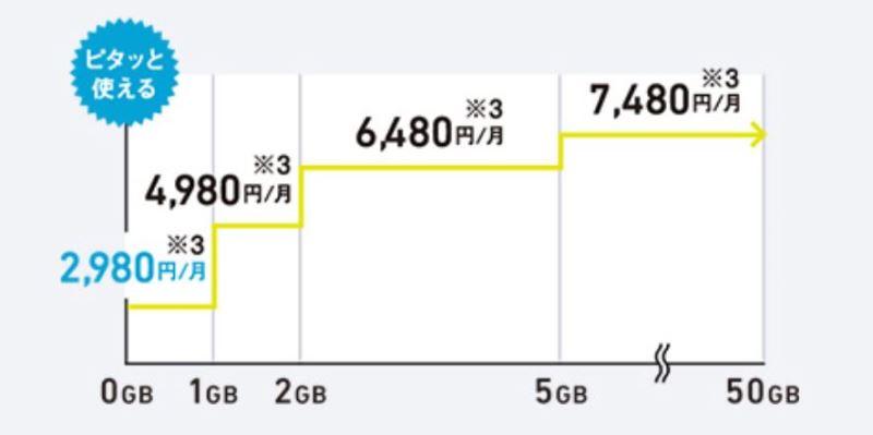 ソフトバンクのミニモンスターの月データ消費量と料金の推移図