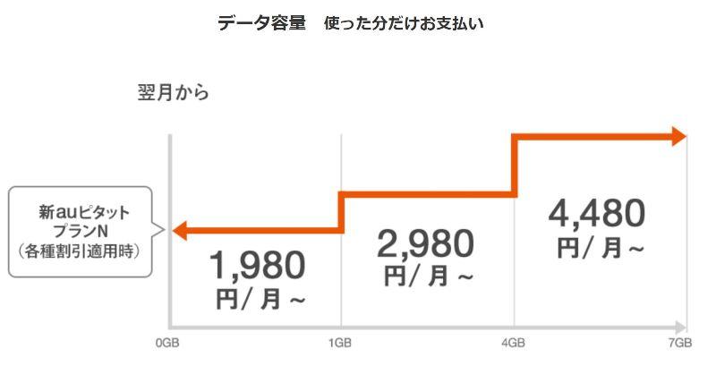 新auピタットプランNの通信量とプラン料金の推移図(au公式)