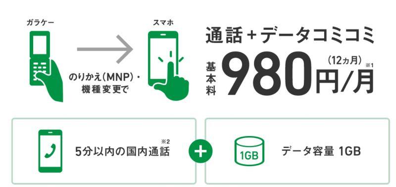 ソフトバンクのスマホデビュープランは月1GBと5分までかけ放題が付いて、1年目は月額980円~