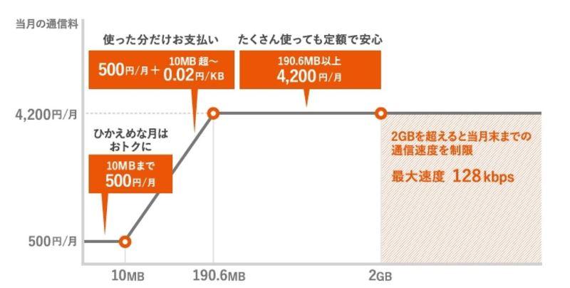auのダブル定額(ケータイ)の料金推移図