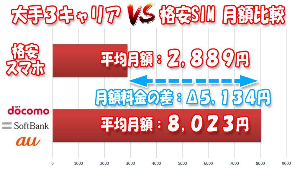 大手3キャリア-VS-格安SIM-スマホ代月額料金比較(2019年末の統計結果)