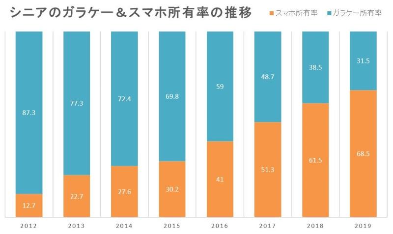 2012~2019年のシニア層のスマホ所有率とガラケー所有率の推移