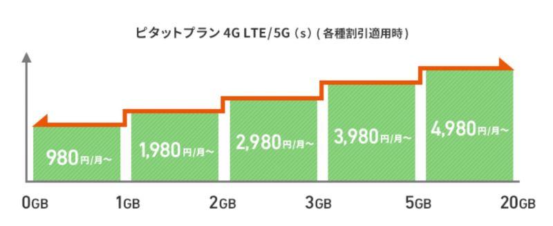 auのピタットプラン4GLTEのデータ通信量と料金の推移図