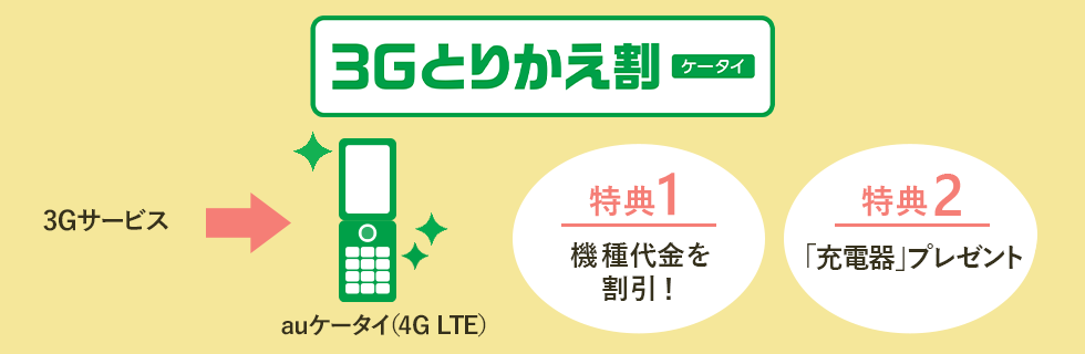 auの3Gとりかえ割(ケータイ)の説明図